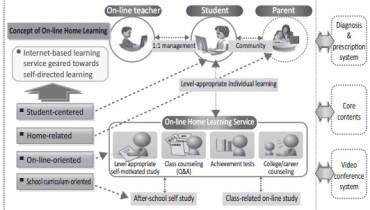 exemple de e learning