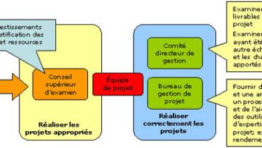 exemple de gouvernance projet