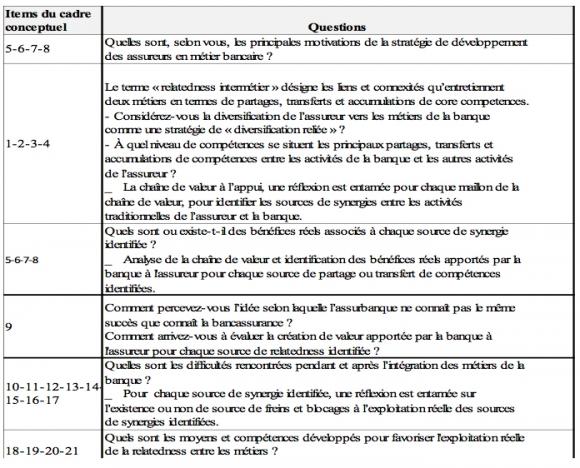 Exemple De Guide D Entretien Individuel