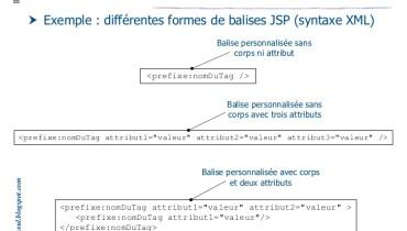 exemple de taglib jsp