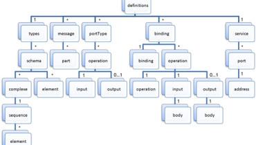 exemple de web service java