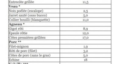 exemple de viande maigre