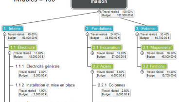 exemple de work breakdown structure