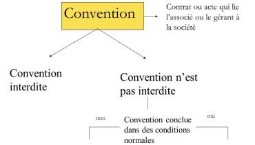 exemple de convention qui n est pas un contrat