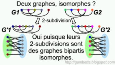 exemple de isomorphisme