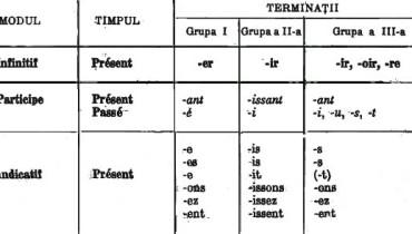 exemple de verbe grupa 1 franceza
