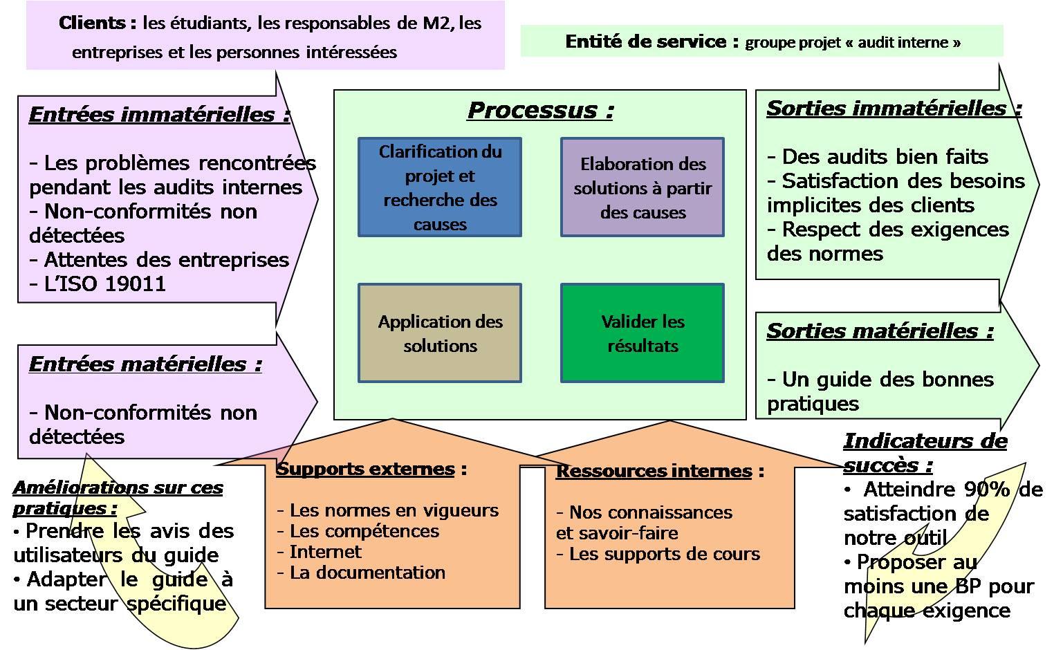 exemple de processus qse
