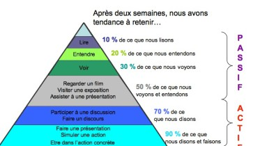 exemple de pyramide documentaire