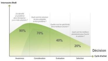 exemple de segmentation marketing