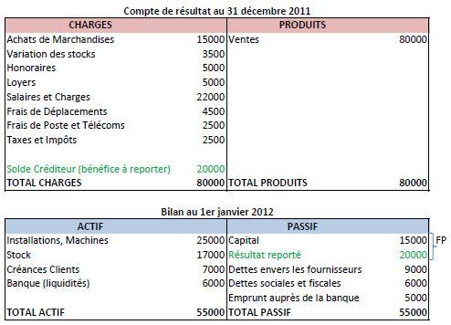 Exemple d exercice de bilan comptable - Exercice d enregistrement comptable ...