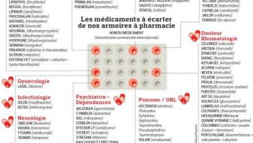 exemple de medicament liste 2