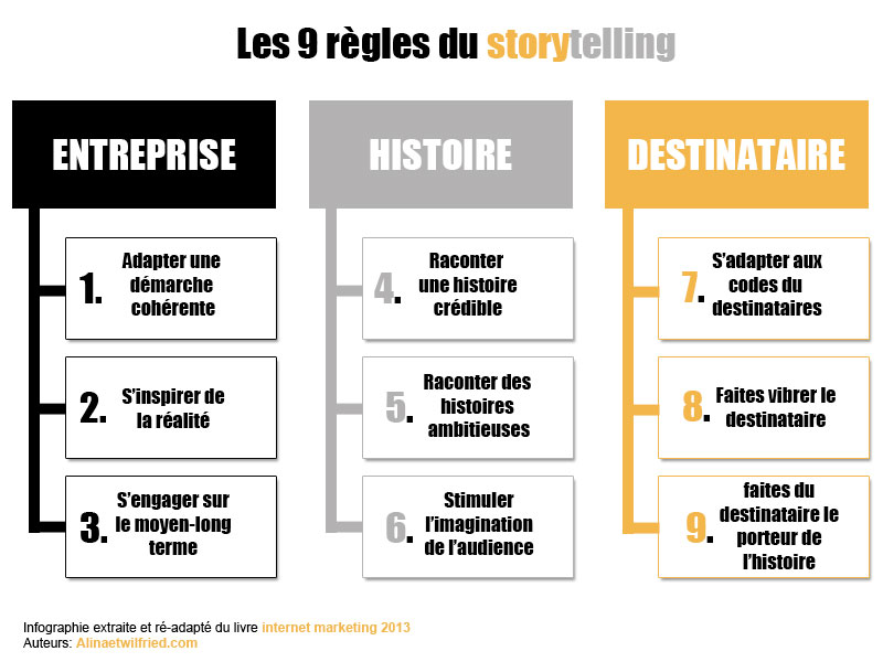 exemple de storytelling