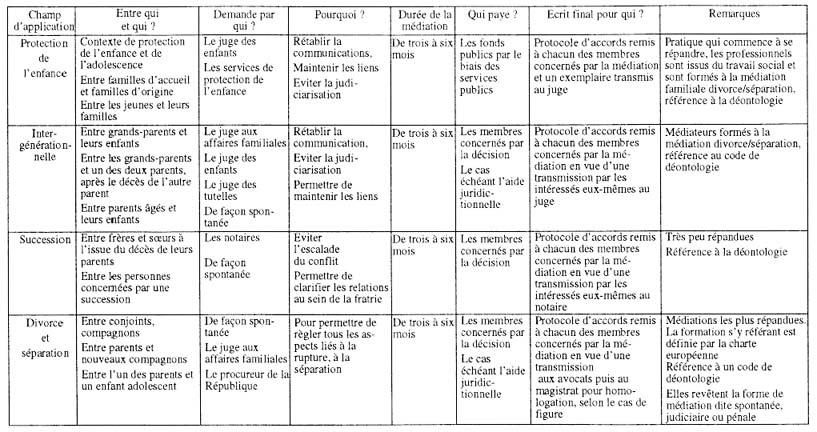 Exemple De Tableau Des 14 Besoins Fondamentaux