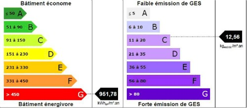 Exemple De Calcul Dpe