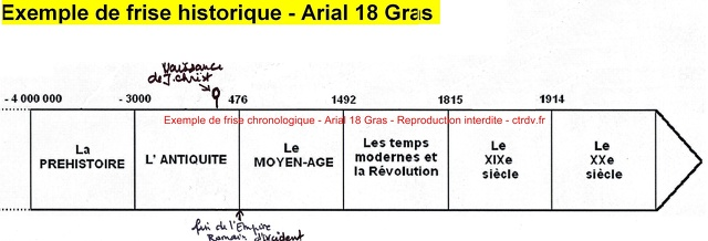 exemple de frise chronologique