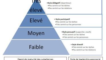 exemple de management situationnel selon hersey et blanchard