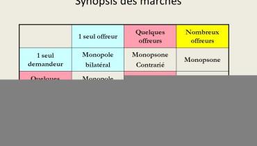 exemple d oligopsone