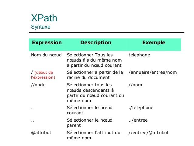exemple de dtd externe xml