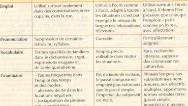 exemple de langage soutenu