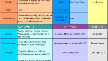 exemple de menu phase 1 regime dukan