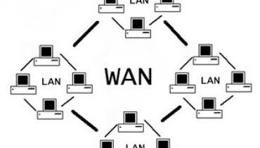 exemple de xarxa wan