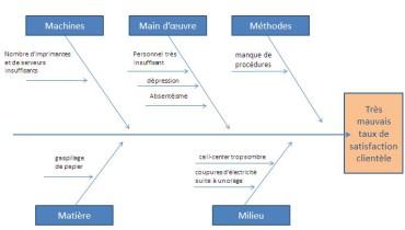 exemple de gestion d un projet informatique