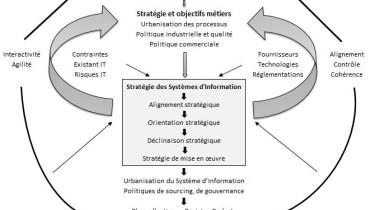 exemple de gouvernance