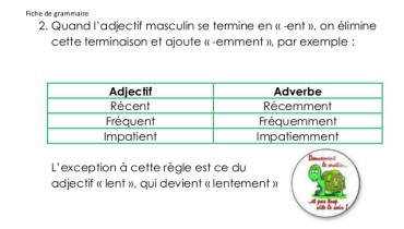 exemple de adverbe